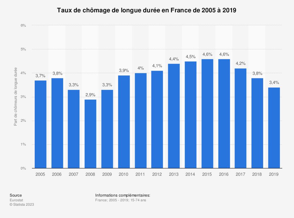 Statistique: Taux de chômage de longue durée en France de 2005 à 2018 | Statista
