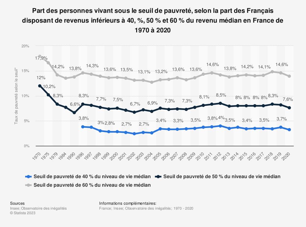 Statistique: Part des personnes disposant de revenus inférieurs à 60% du revenu médian en France de 2000 à 2018 | Statista