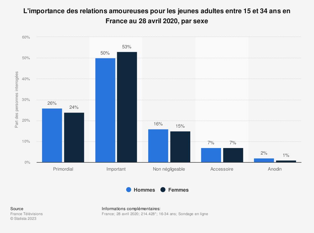 Statistique: L'importance des relations amoureuses pour les jeunes adultes entre 15 et 34 ans en France au 25 avril 2019, par sexe | Statista