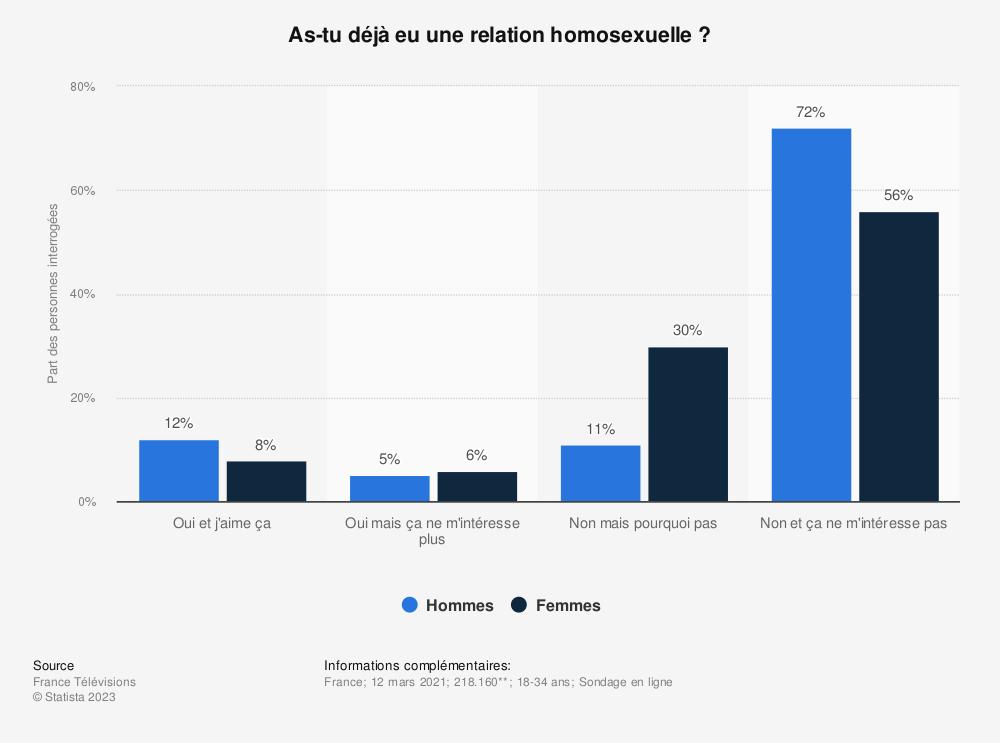 Statistique: As-tu déjà eu une relation homosexuelle ?* | Statista