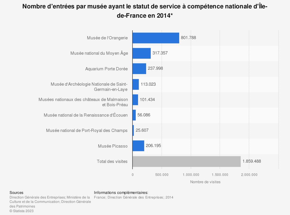 Statistique: Nombre d'entrées par musée ayant le statut de service à compétence nationale d'Île-de-France en 2014* | Statista
