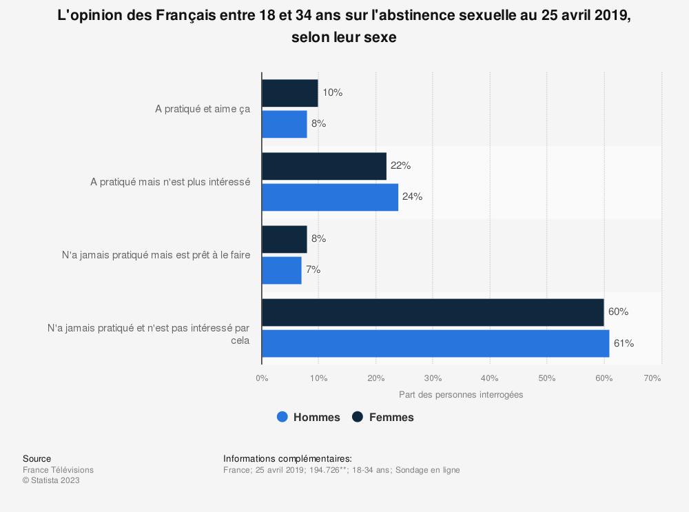 Statistique: L'opinion des Français entre 18 et 34 ans sur l'abstinence sexuelle au 25 avril 2019, selon leur sexe  | Statista