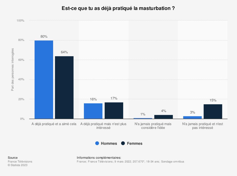 Statistique: La pratique de la masturbation parmi les jeunes de 18 à 34 ans en France au 25 avril 2019, en fonction de leur sexe* | Statista