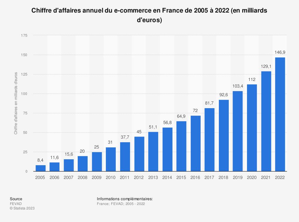 Statistique: Chiffre d'affaires annuel du e-commerce en France de 2005 à 2018 (en milliards d'euros) | Statista