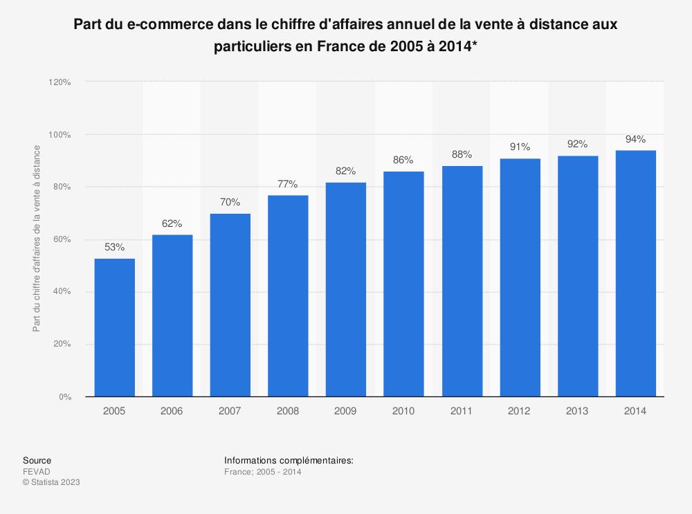Statistique: Part du e-commerce dans le chiffre d'affaires annuel de la vente à distance aux particuliers en France de 2005 à 2014* | Statista
