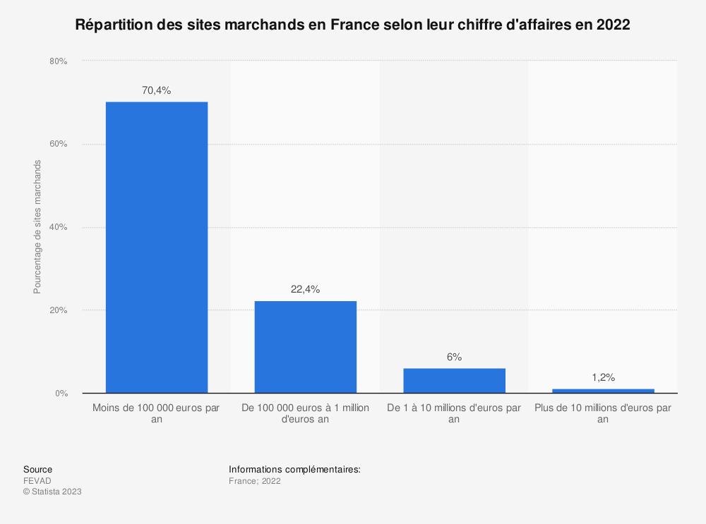 Statistique: Répartition des sites marchands en France selon leur chiffre d'affaires en 2017 | Statista