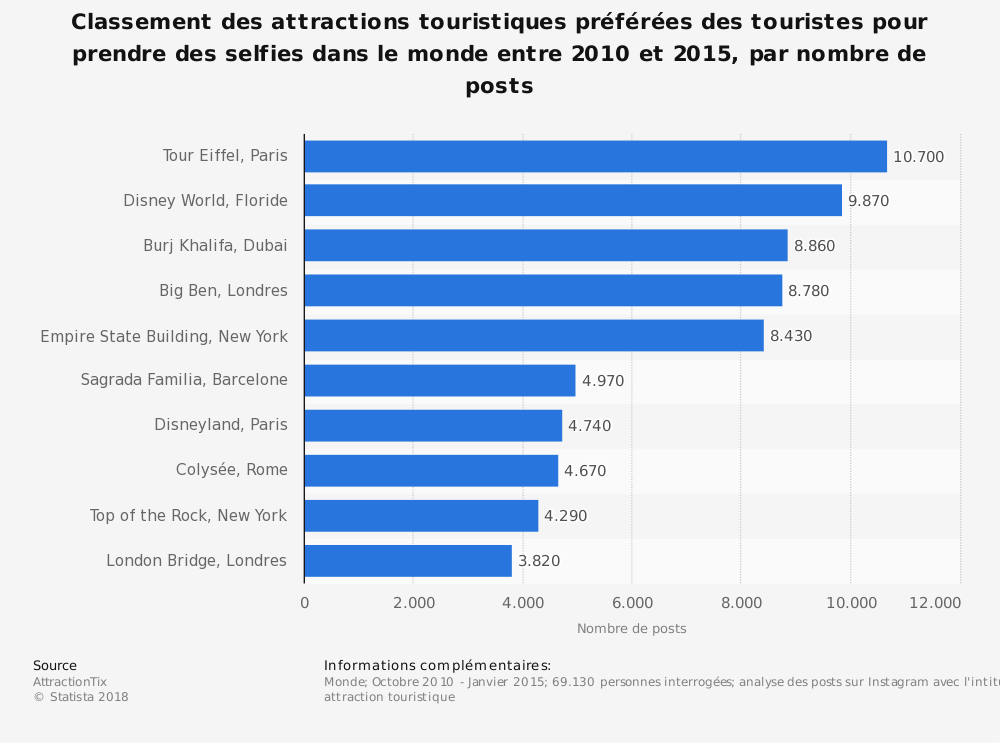Statistique: Classement des attractions touristiques préférées des touristes pour prendre des selfies dans le monde entre 2010 et 2015, par nombre de posts  | Statista