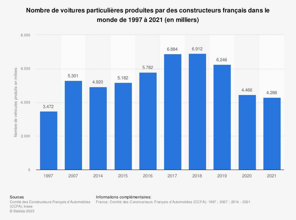 Statistique: Nombre de voitures particulières produites par des constructeurs français dans le monde de 1997 à 2017 (en milliers) | Statista