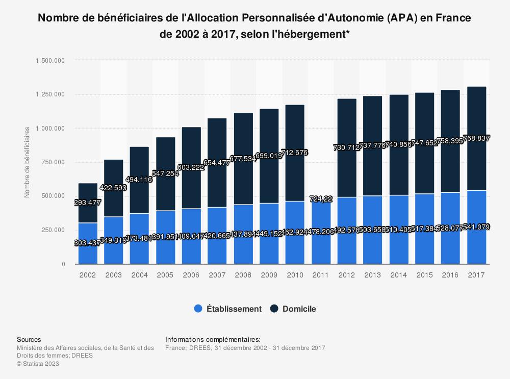 Statistique: Nombre de bénéficiaires de l'Allocation Personnalisée d'Autonomie (APA) en France de 2002 à 2017, selon l'hébergement* | Statista