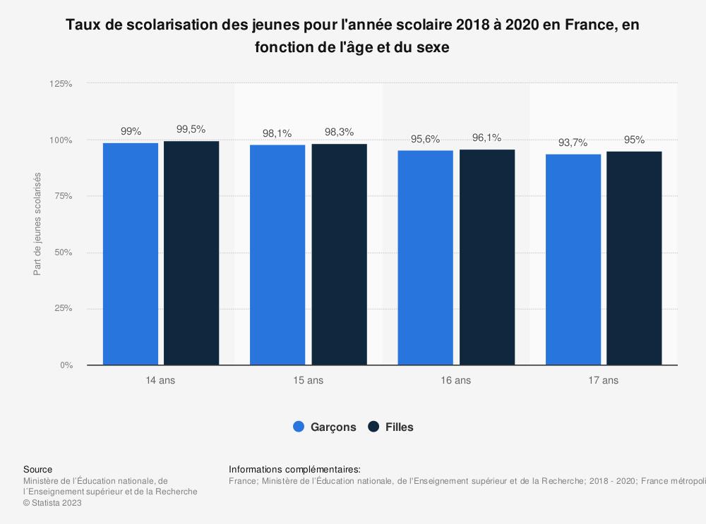 Statistique: Taux de scolarisation des jeunes pour l'année scolaire 2017 à 2018 en France, en fonction de l'âge et du sexe | Statista