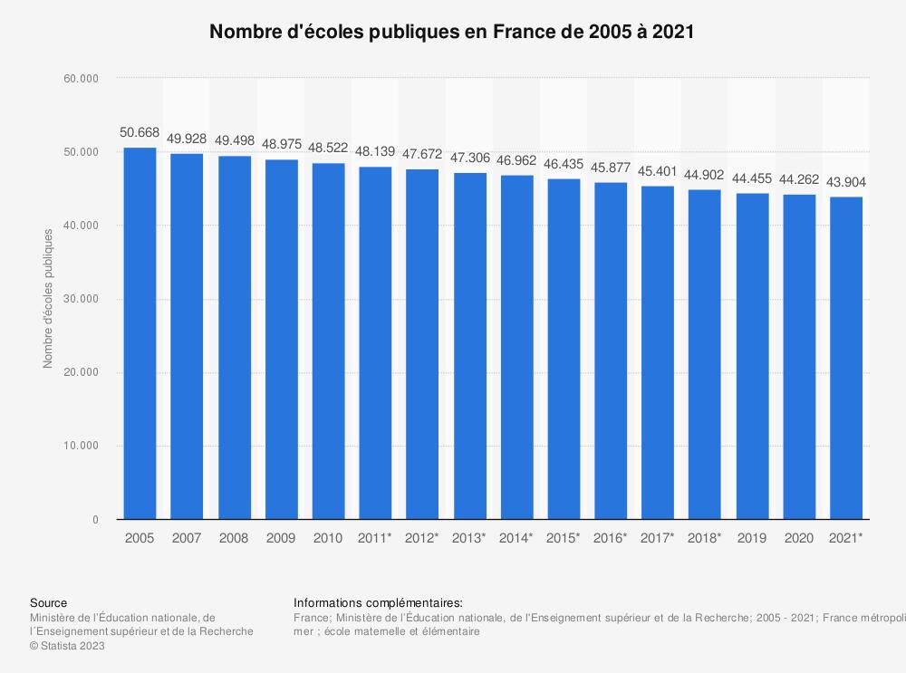 Statistique: Nombre d'écoles publiques en France de 2005 à 2019 | Statista