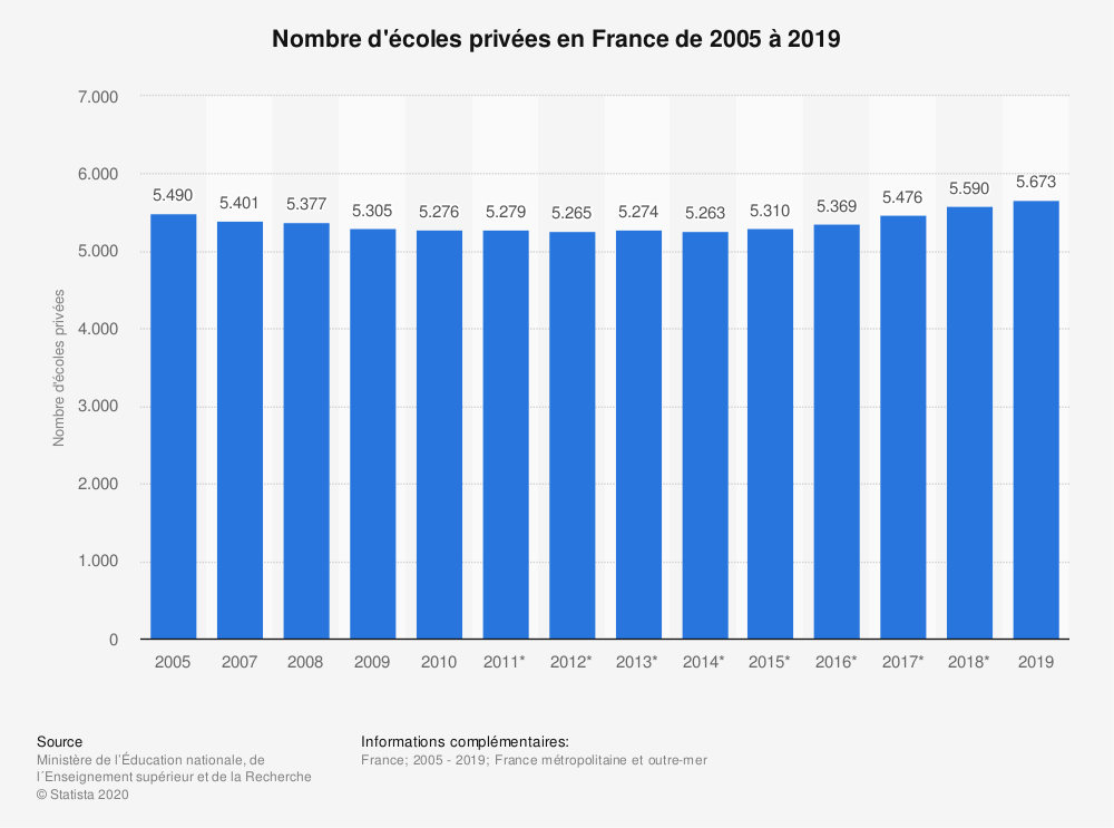 Statistique: Nombre d'écoles privées en France de 2005 à 2019 | Statista