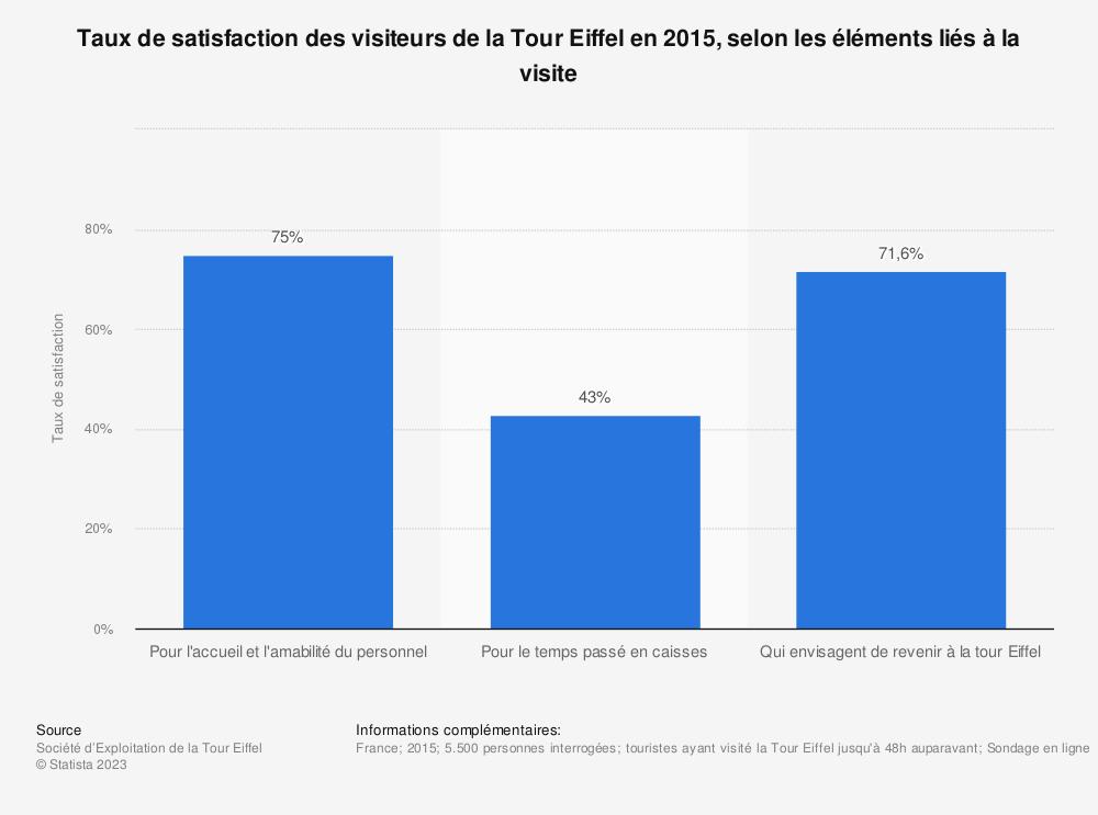 Statistique: Taux de satisfaction des visiteurs de la Tour Eiffel en 2015, selon les éléments liés à la visite | Statista