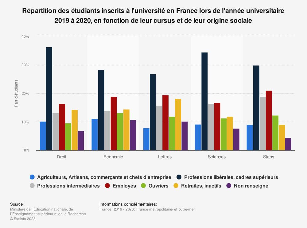 Statistique: Répartition des étudiants inscrits à l'université en France lors de l'année universitaire 2018 à 2019, en fonction de leur cursus et de leur origine sociale | Statista