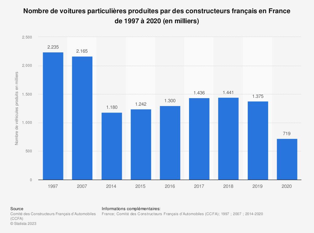 Statistique: Nombre de voitures particulières produites par des constructeurs français en France de 1997 à 2017 (en milliers) | Statista