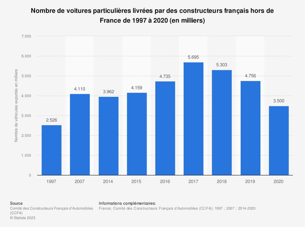 Statistique: Nombre de voitures particulières livrées par des constructeurs français hors de France de 1997 à 2017 (en milliers) | Statista