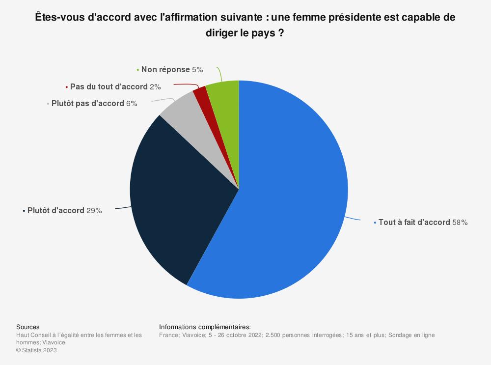 Statistique: Les électeurs français seraient-ils prêts à élire une femme Présidente de la République ?* | Statista