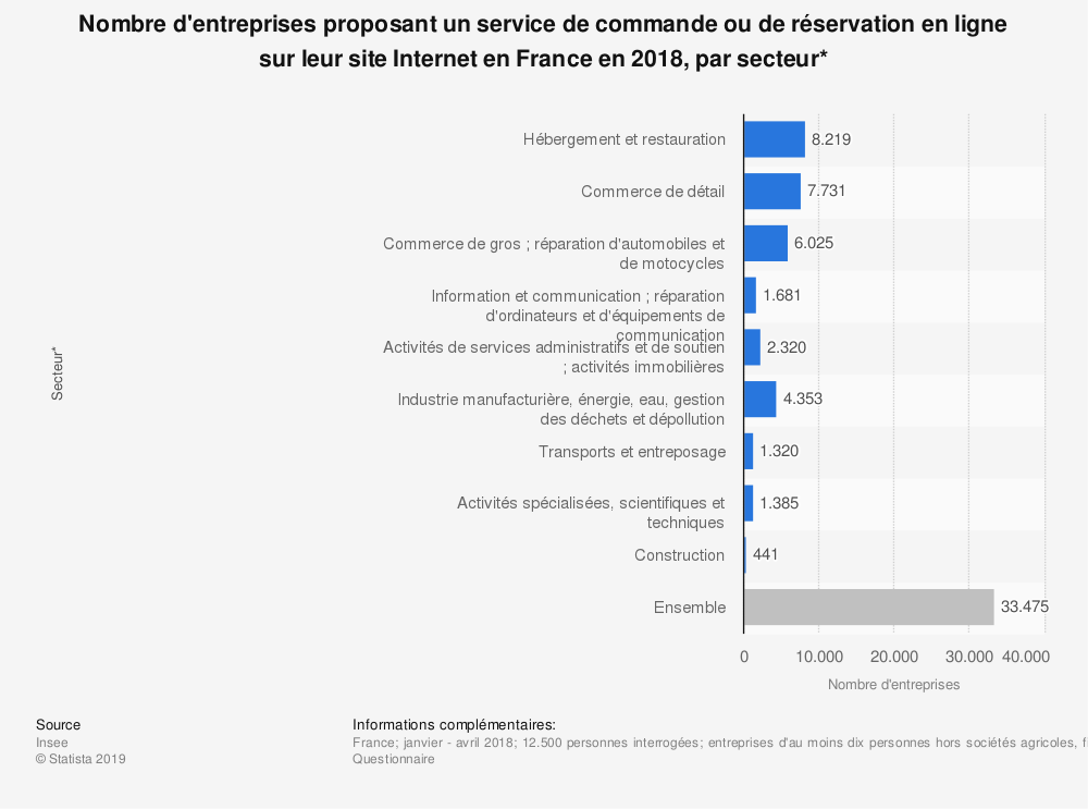 Statistique: Nombre d'entreprises proposant un service de commande ou de réservation en ligne sur leur site Internet en France en 2018, par secteur* | Statista