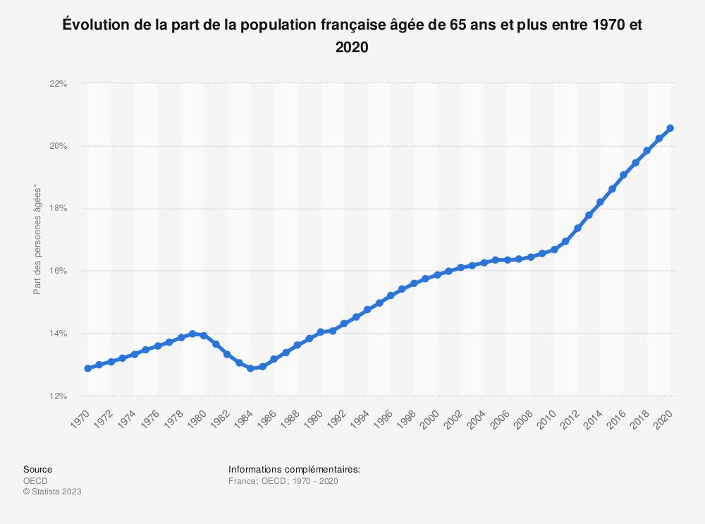 Statistique: Pourcentage de la population française âgée de 65 ans et plus entre 2004 et 2013* | Statista