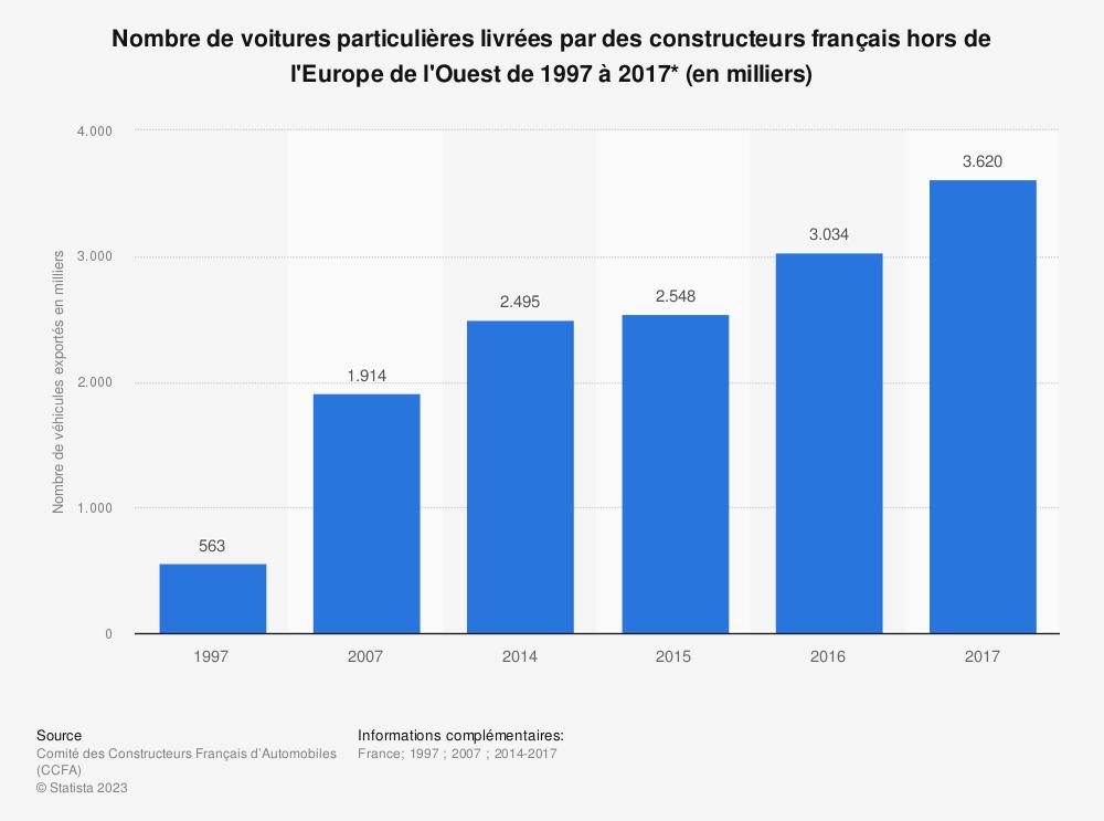 Statistique: Nombre de voitures particulières livrées par des constructeurs français hors de l'Europe de l'Ouest de 1997 à 2017* (en milliers) | Statista