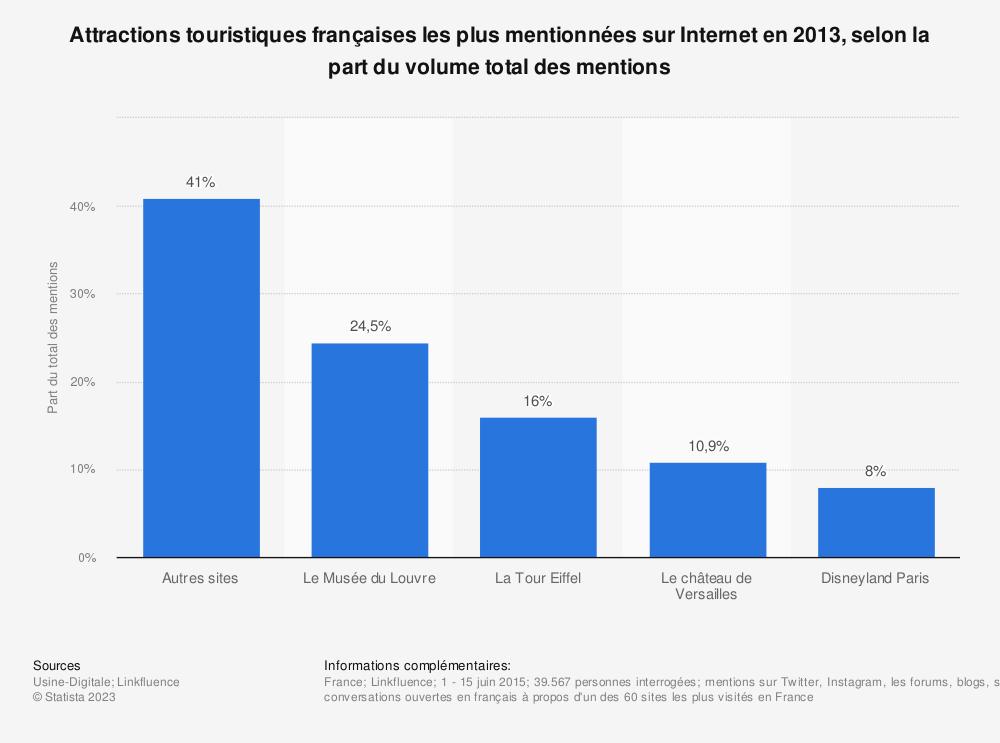 Statistique: Attractions touristiques françaises les plus mentionnées sur Internet en 2013, selon la part du volume total des mentions | Statista