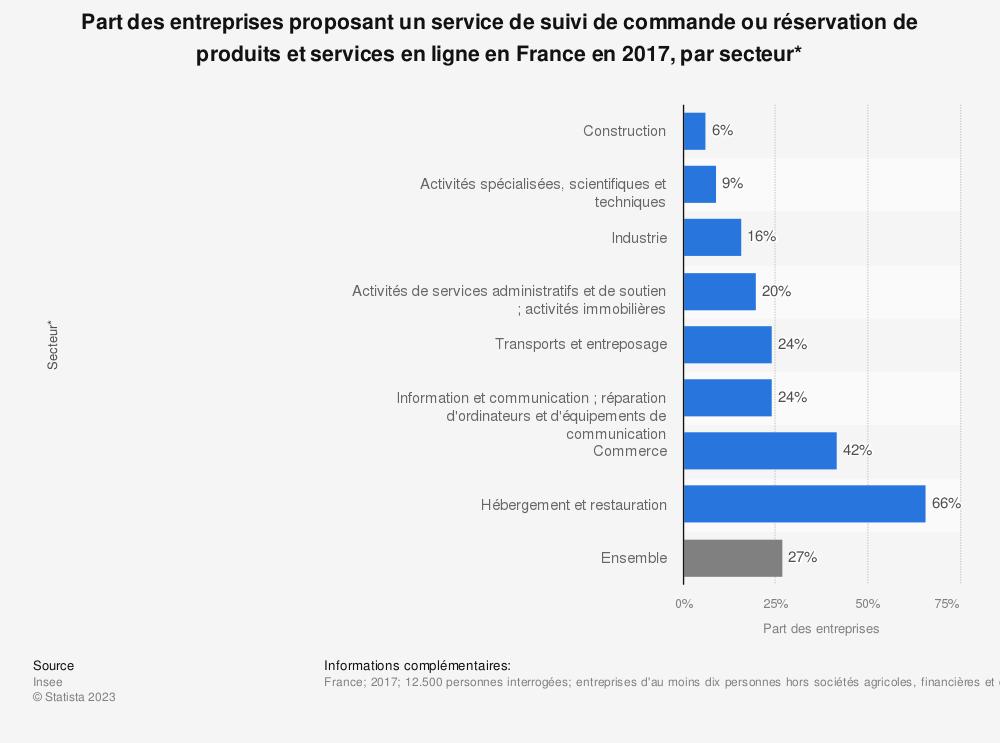 Statistique: Part des entreprises proposant un service de suivi de commande ou réservation de produits et services en ligne en France en 2017, par secteur* | Statista