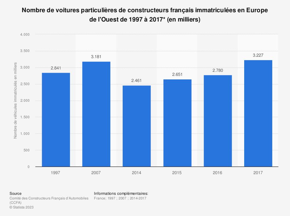 Statistique: Nombre de voitures particulières de constructeurs français immatriculées en Europe de l'Ouest de 1997 à 2017* (en milliers) | Statista