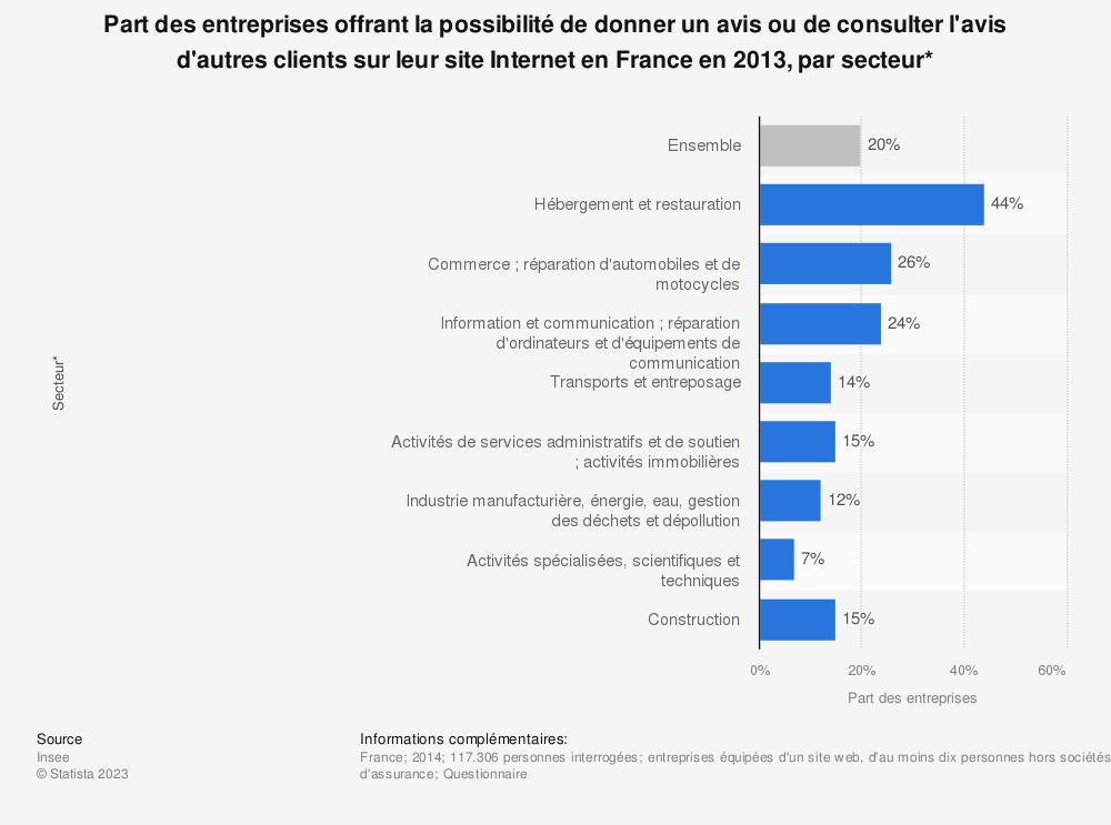 Statistique: Part des entreprises offrant la possibilité de donner un avis ou de consulter l'avis d'autres clients sur leur site Internet en France en 2013, par secteur* | Statista