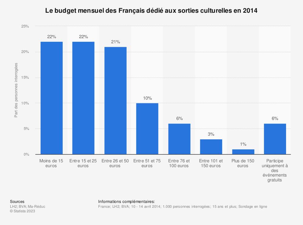 Statistique: Le budget mensuel des Français dédié aux sorties culturelles en 2014  | Statista