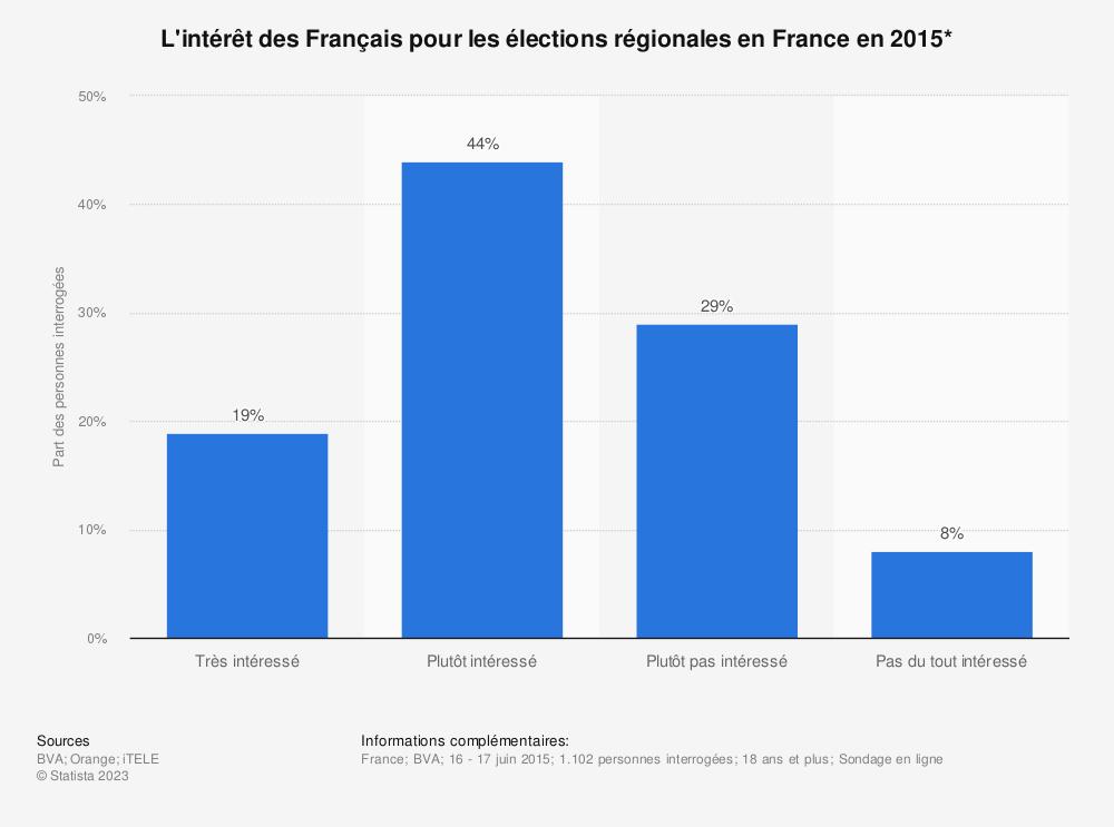 Statistique: L'intérêt des Français pour les élections régionales en France en 2015*  | Statista
