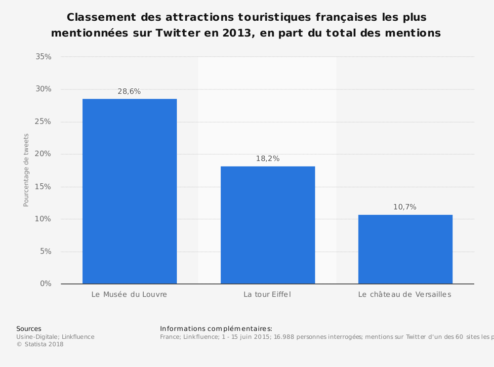 Statistique: Classement des attractions touristiques françaises les plus mentionnées sur Twitter en 2013, en part du total des mentions | Statista