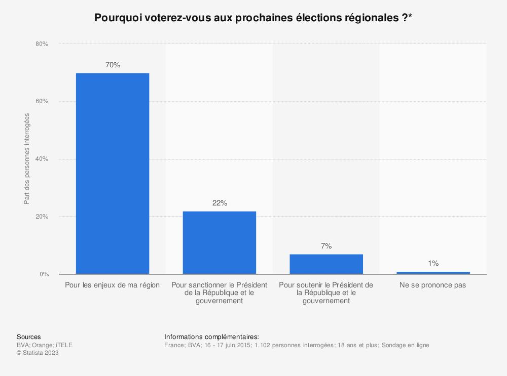 Statistique: Pourquoi voterez-vous aux prochaines élections régionales ?* | Statista