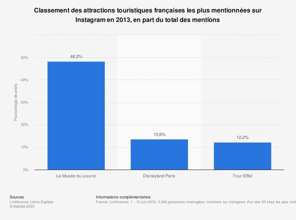 Statistique: Classement des attractions touristiques françaises les plus mentionnées sur Instagram en 2013, en part du total des mentions | Statista