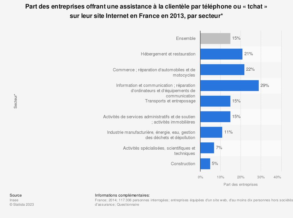 Statistique: Part des entreprises offrant une assistance à la clientèle par téléphone ou « tchat » sur leur site Internet en France en 2013, par secteur* | Statista