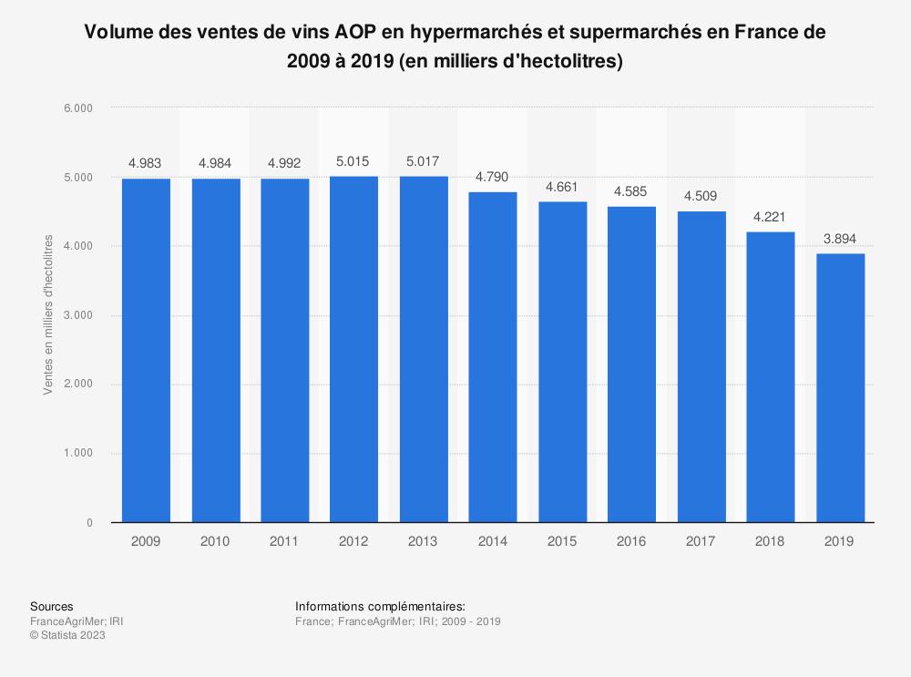 Statistique: Volume des ventes de vins AOP en hypermarchés et supermarchés en France de 2007 à 2017* (en milliers d'hectolitres) | Statista