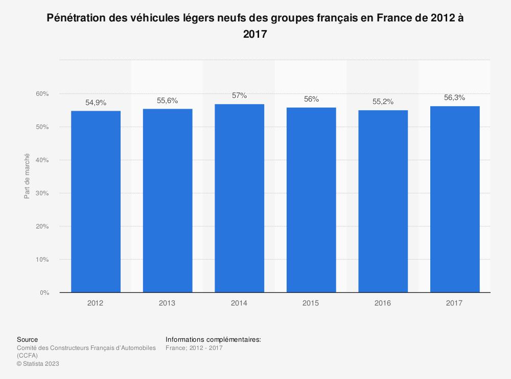 Statistique: Pénétration des véhicules légers neufs des groupes français en France de 2012 à 2017 | Statista