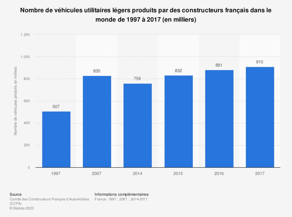 Statistique: Nombre de véhicules utilitaires légers produits par des constructeurs français dans le monde de 1997 à 2017 (en milliers) | Statista