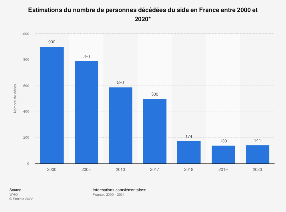 Statistique: Estimations du nombre de personnes décédées du sida en France entre 2000 et 2017* | Statista