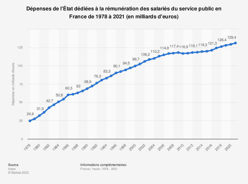 Statistique: Dépenses de l'État dédiées à la rémunération des salariés du service public en France de 2010 à 2019 (en milliards d'euros) | Statista