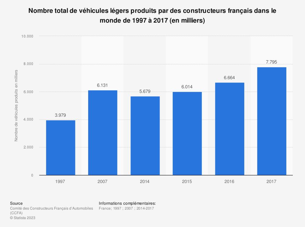Statistique: Nombre total de véhicules légers produits par des constructeurs français dans le monde de 1997 à 2017 (en milliers) | Statista