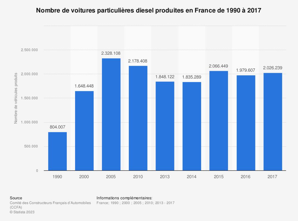 Statistique: Nombre de voitures particulières diesel produites en France de 1990 à 2017 | Statista