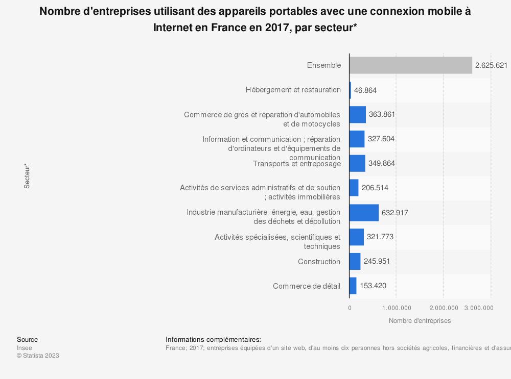 Statistique: Nombre d'entreprises utilisant des appareils portables avec une connexion mobile à Internet en France en 2017, par secteur* | Statista
