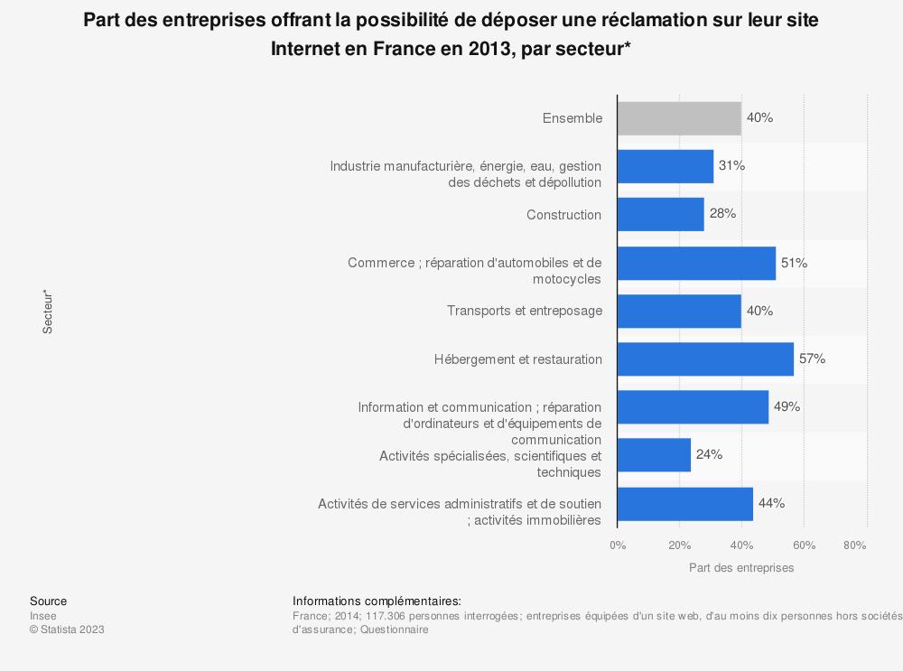 Statistique: Part des entreprises offrant la possibilité de déposer une réclamation sur leur site Internet en France en 2013, par secteur* | Statista