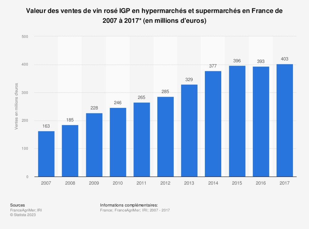 Statistique: Valeur des ventes de vin rosé IGP en hypermarchés et supermarchés en France de 2003 à 2016* (en millions d'euros) | Statista