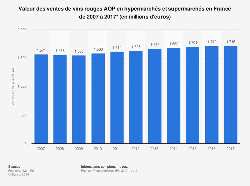 Statistique: Valeur des ventes de vins rouges AOP en hypermarchés et supermarchés en France de 2007 à 2017* (en millions d'euros) | Statista