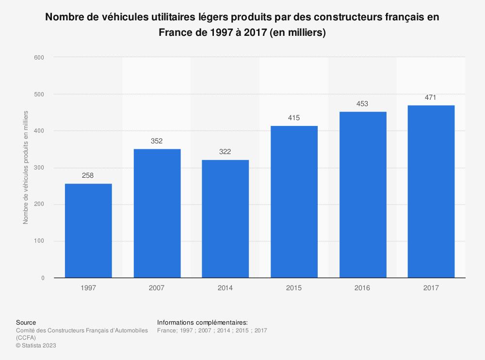 Statistique: Nombre de véhicules utilitaires légers produits par des constructeurs français en France de 1997 à 2017 (en milliers) | Statista
