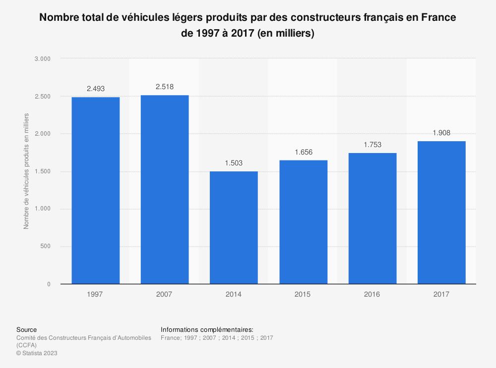 Statistique: Nombre total de véhicules légers produits par des constructeurs français en France de 1997 à 2017 (en milliers) | Statista