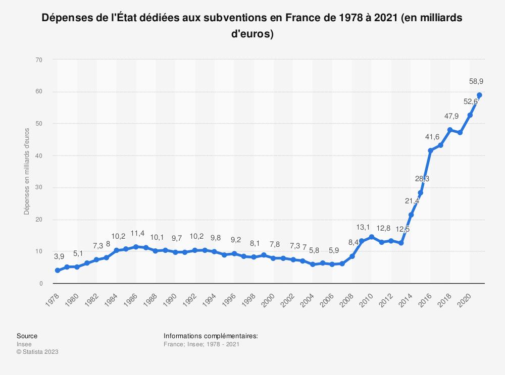 Statistique: Dépenses de l'État dédiées aux subventions en France de 2010 à 2019 (en milliards d'euros) | Statista