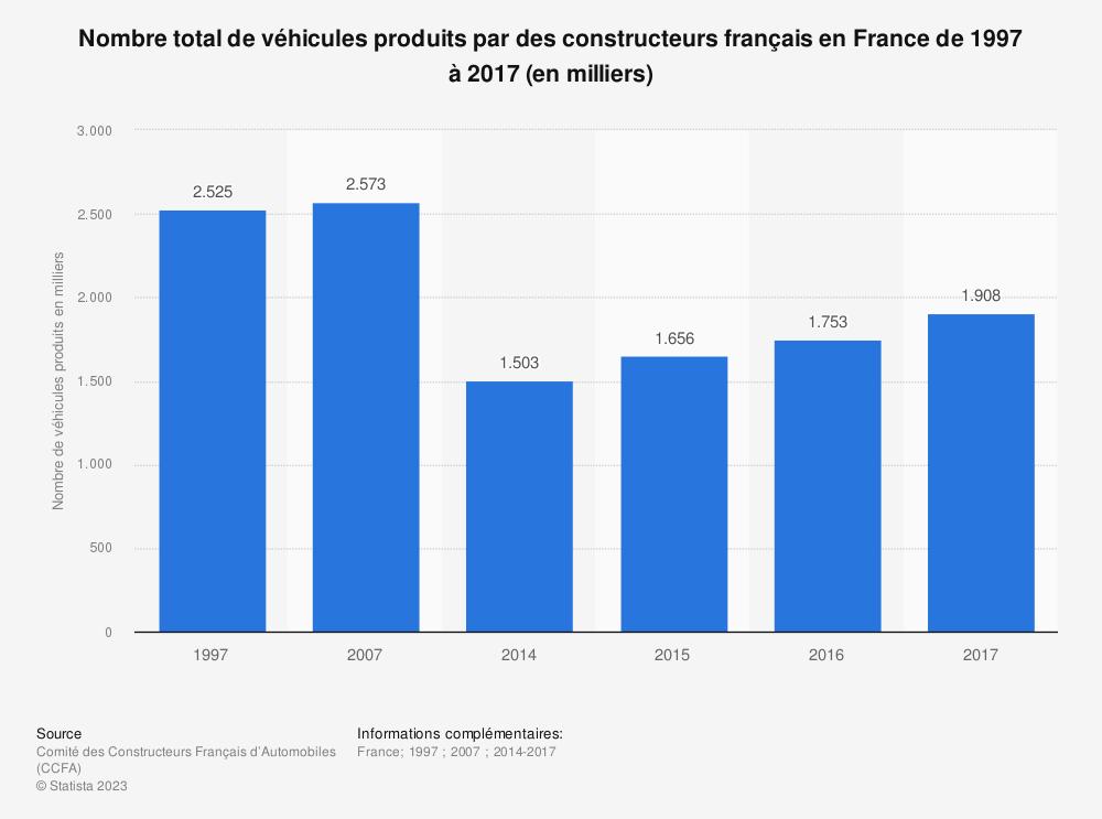 Statistique: Nombre total de véhicules produits par des constructeurs français en France de 1997 à 2017 (en milliers) | Statista