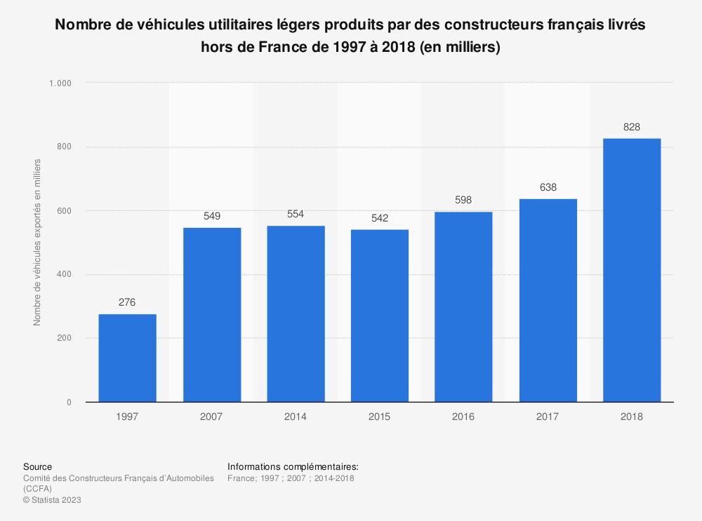 Statistique: Nombre de véhicules utilitaires légers produits par des constructeurs français livrés hors de France de 1997 à 2018 (en milliers) | Statista